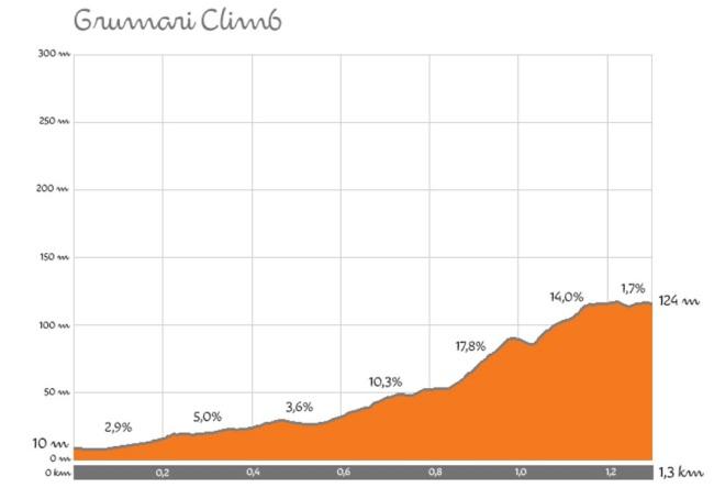Rio-2016-cycling-climb-profiles (1)