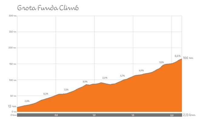 Rio-2016-cycling-climb-profiles (2)
