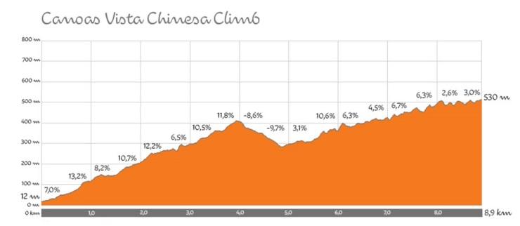 Rio-2016-cycling-climb-profiles