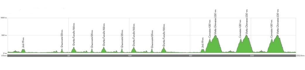 rio-2016-mens-road-race-map-profile