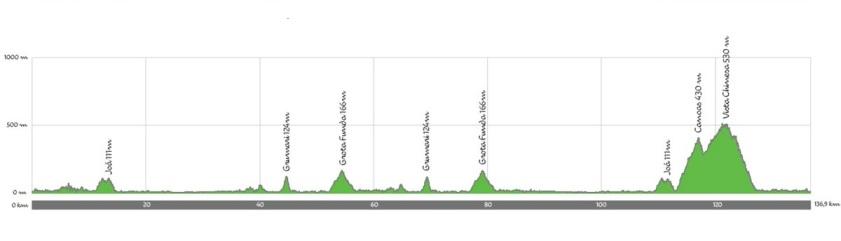 rio-2016-womens-road-race-map-profile